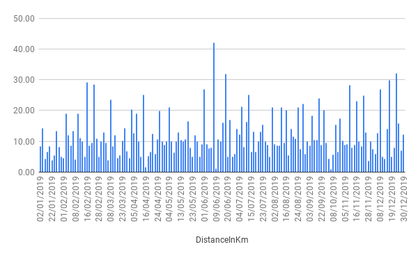 Distance in kilometres over time. About one long run a week.